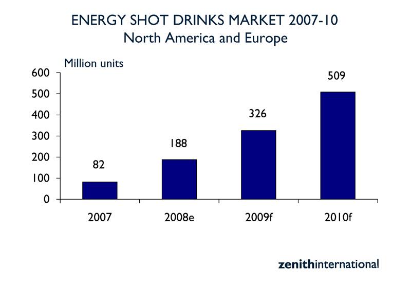 Energy shot drinks double to $423m