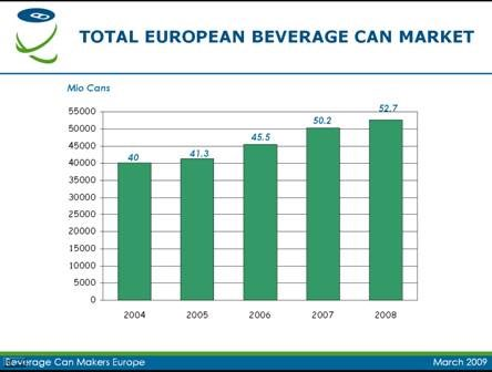 Beverage cans are still going strong