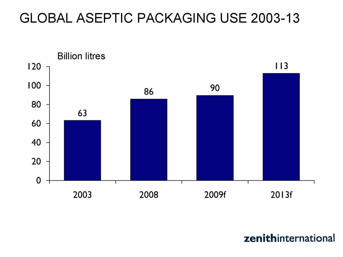 Global aseptic packaging to grow 30% in next five years