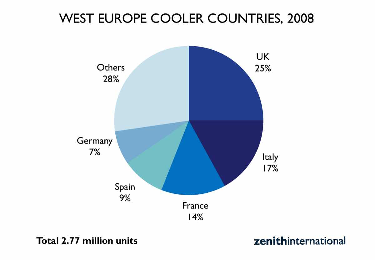 West Europe cooler market advances towards 2.8 million units
