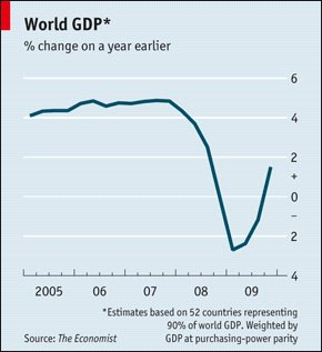 Return to global economic growth