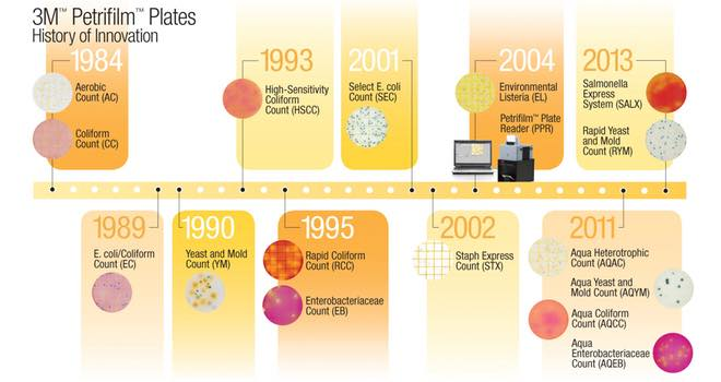 3M Food Safety celebrates 30th anniversary of Petrifilm Plates