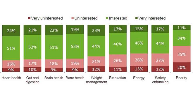 Heart, gut and brain health are leading opportunities for functional drinks