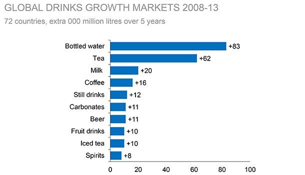Bottled water and tea lead global drinks growth