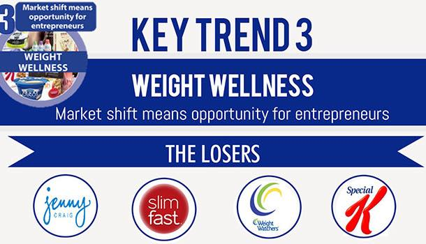 Weight wellness: 10 Key Trends in Food, Nutrition and Health 2015