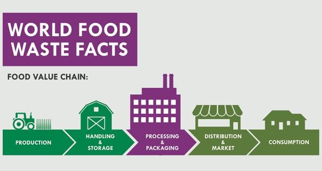 Infographic: Crown highlights food waste issue for Earth Day 2015