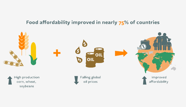 Food affordability improves in 75% of countries, global index finds