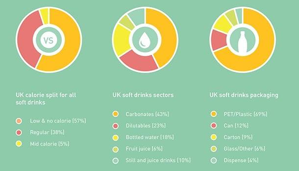Calories in UK soft drinks down by over 7%