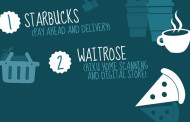 Starbucks tops survey of best digital retail innovations