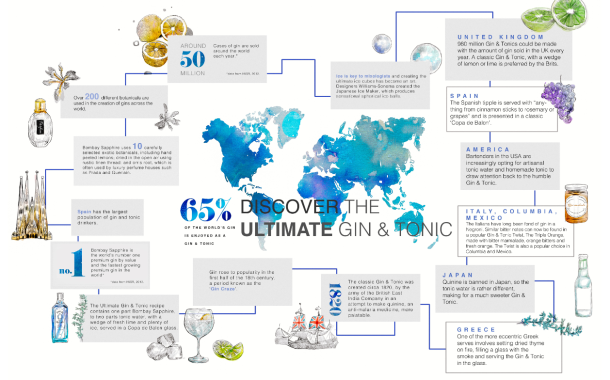 Bombay Sapphire marks World Gin Day with infographic