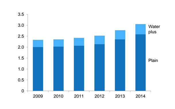 Growth of water drinks consumption, 2009–2014, millions of litres.