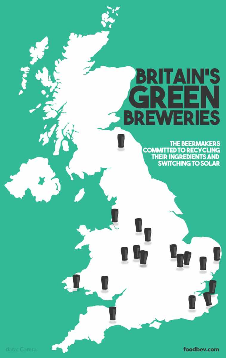 Britains Green Breweries