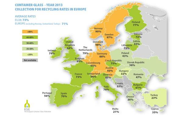 Glass recycling hits 73% in the EU
