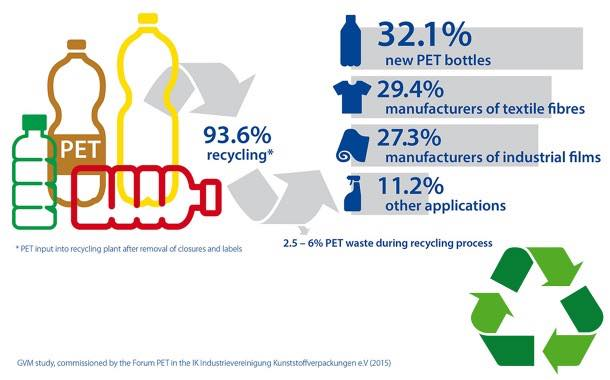 PET drinks bottles: masters of recycling in Germany