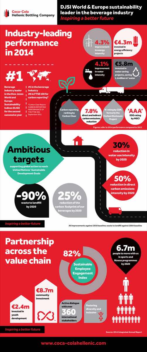 CCHBC Infographic