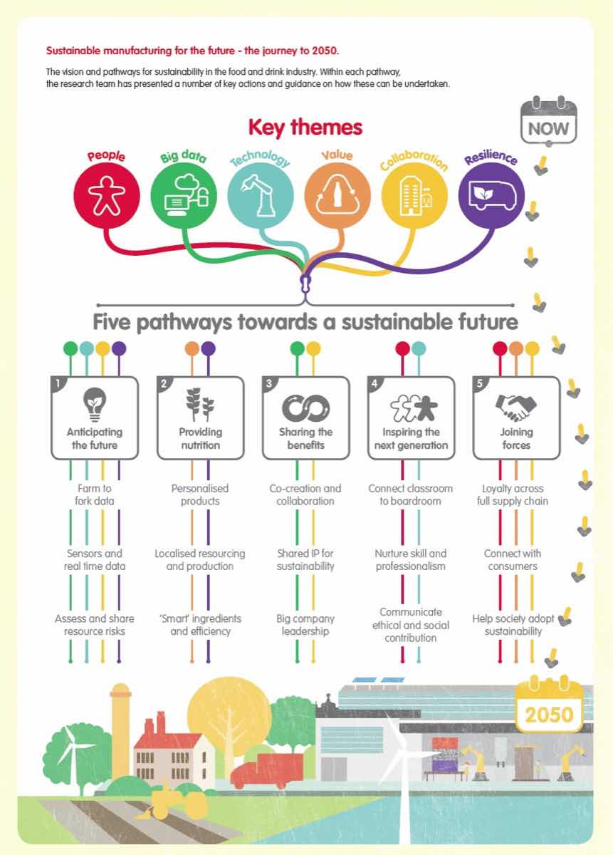 CCE Cranfield Sustainable Manufacturing for the Future Infographic - FINAL JPEG