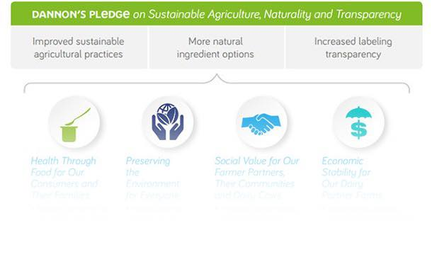 Dannon commits to sustainable agriculture, natural ingredients and greater transparency