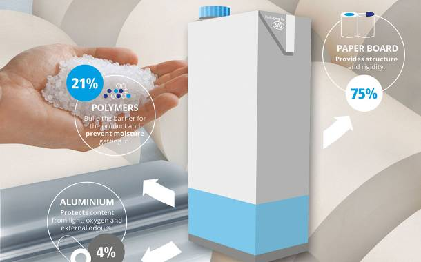 SIG and Amcor join forces for responsibly sourced aluminium